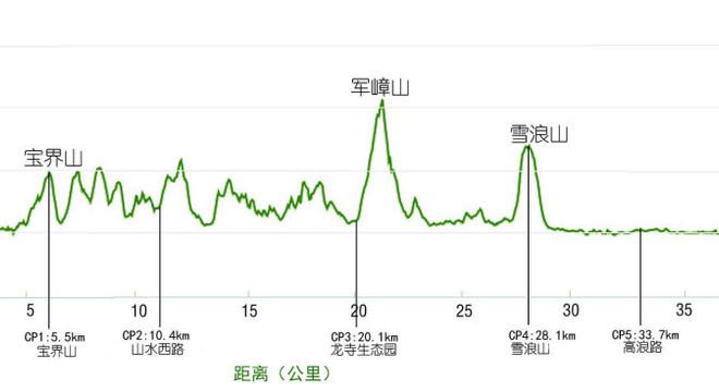 赛事路线/海拔图