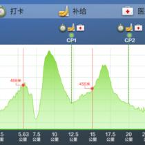 25赛道海拔图
