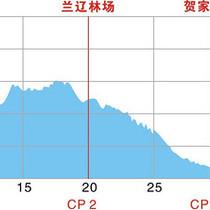 42km爬升图-e2efd51ea0398d39f7b38388b61b6f55
