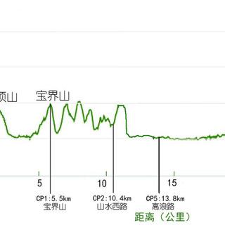 汇跑越野无锡鼋头渚站(秋季赛)