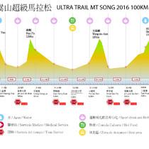 Elevation_chart_100km