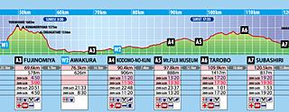 2015环富士山越野赛(UTMF)